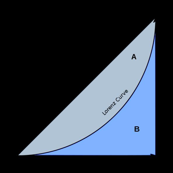 1024px-Economics_Gini_coefficient2.svg