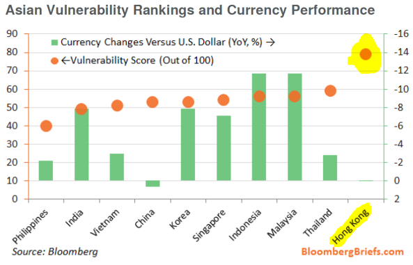 Asian Vulnerability Rankings and Currency Performance