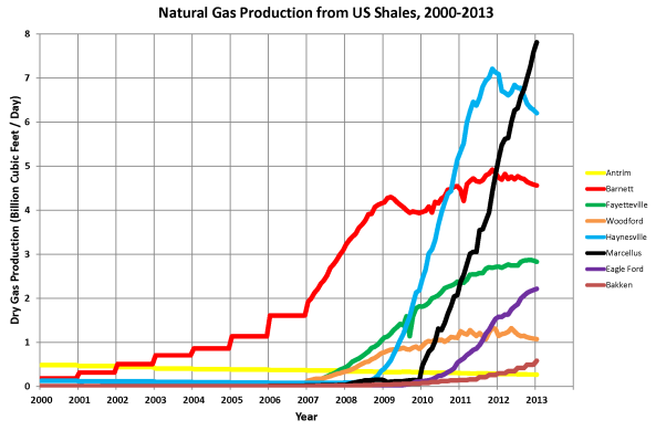 Natural_Gas_Production_from_US_Shales_2000-2013