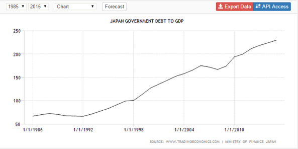 Japan debt-to-GDP (1985-2015)