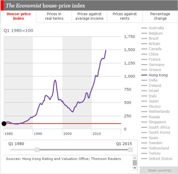 House Price _ Hong Kong _ Historical