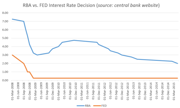 FED vs. RBA interest rate