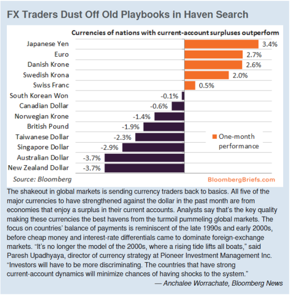 FX Traders Dust Off Old Playbook in Haven Search