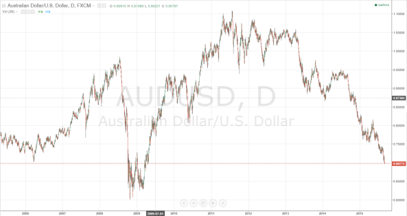 USD_AUD (10 year) (9.4.2015 1542 UTC+8)