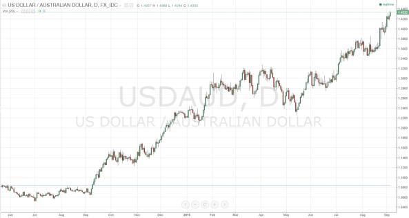 USD_AUD (9.4.2015 1519 UTC+8)