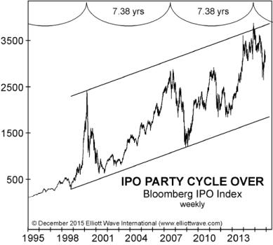 Bloomberg IPO Index
