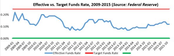 Target vs. Effective FFR