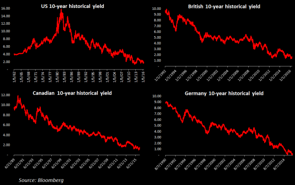 Bond yields.PNG