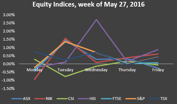 Equity indices week of May 27.PNG