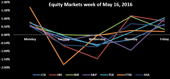Equity markets week of May 16.PNG
