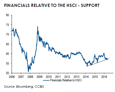 Financials vs. HSCI.PNG