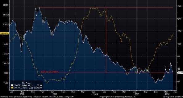 Iron ore price.jpg