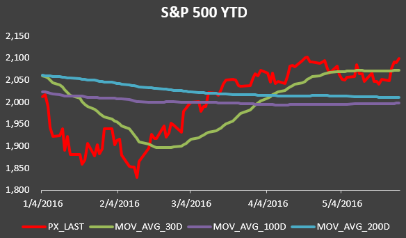 S&P 500 YTD.PNG