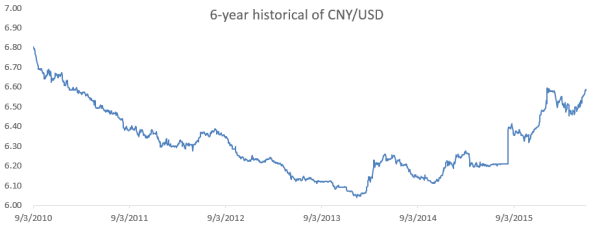 6-year historical of Yuan.PNG