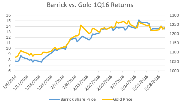 Barrick vs. Gold price.PNG