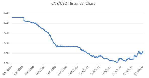 CNY Historical.PNG