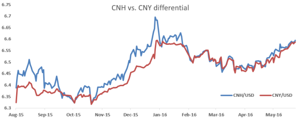 CNY vs. CNH differential