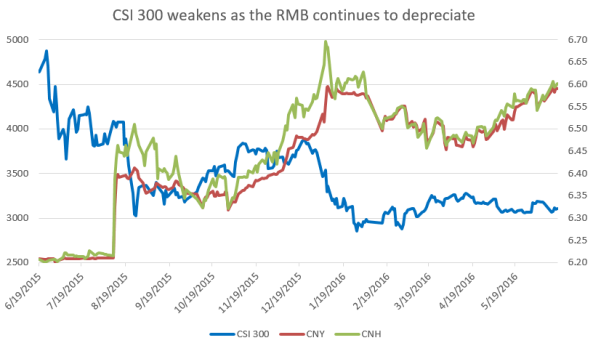 CSI 300 weakens while RMB strengthens.PNG