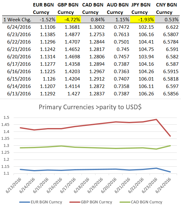 Currency Moves week 06.24.2016