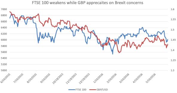 FTSE 100 vs. GBP