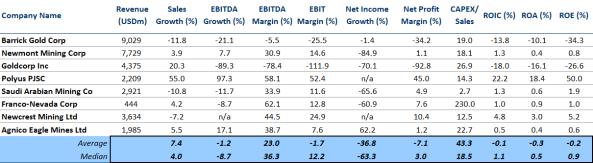 Gold comps - profitability.PNG