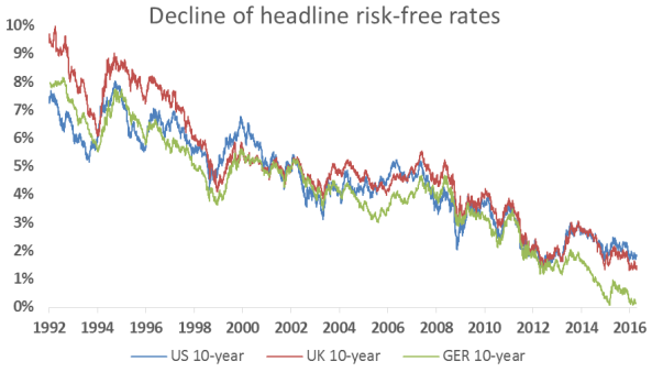 Headline risk-free rates.PNG