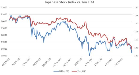 Nikkei 225 vs. Yen.PNG