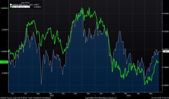 USDEUR Curncy (USD-EUR X-RATE) 2016-06-03 17-55-12.jpg