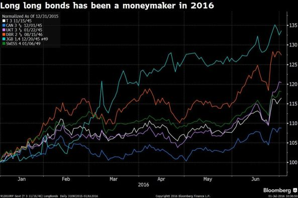 Bloomberg article 2016.07.03.jpg